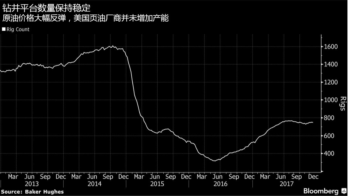 原油多重利好推动价格短线走高,长期仍需观望