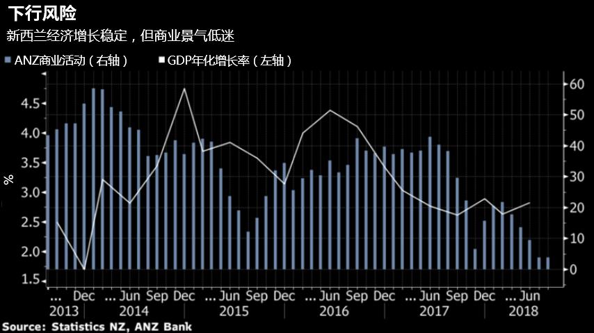 澳新银行驻奥克兰高级宏观策略师Philip Borkin称,第二季度经济增长强劲,但展望未来,其认为增长有所放缓。他表示,由于联储可能再次降息,纽元将继续承压。