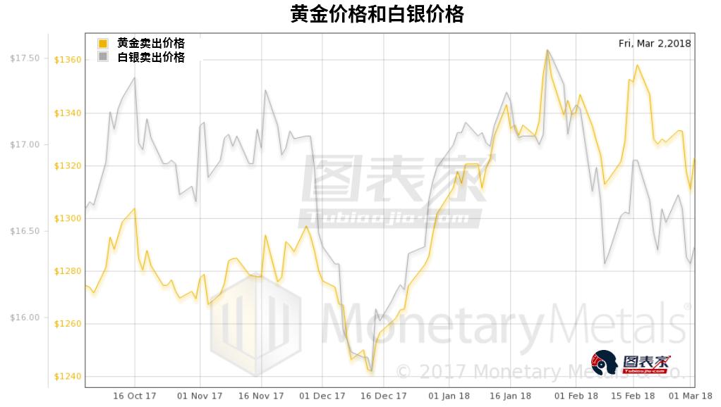 下图为黄金白银比。如果卖出黄金买入白银,则是图中为较低的卖价(bid price),如果卖出白银买入黄金则为较高的买价(offer price)。