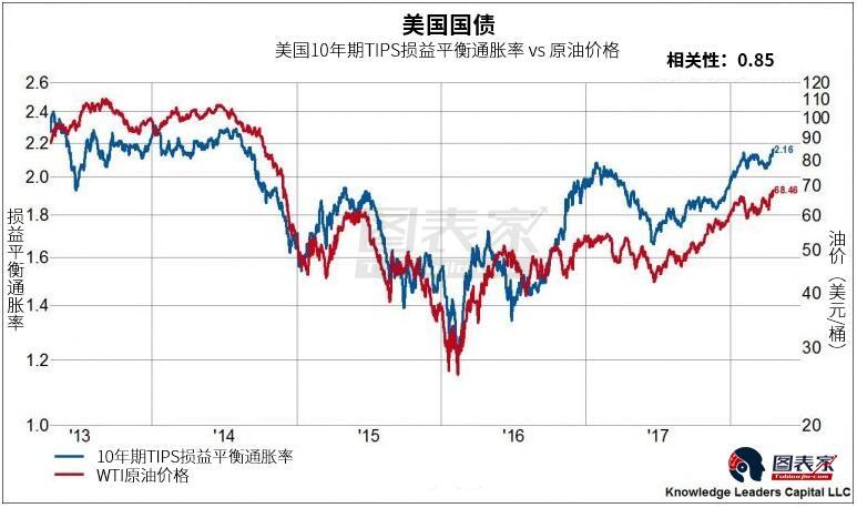 由于黄金是通胀预期升温明显的受益者,值此之际,金价的表现也值得关注。金价目前处在多年交投区间上沿,但尚未突破该区间。