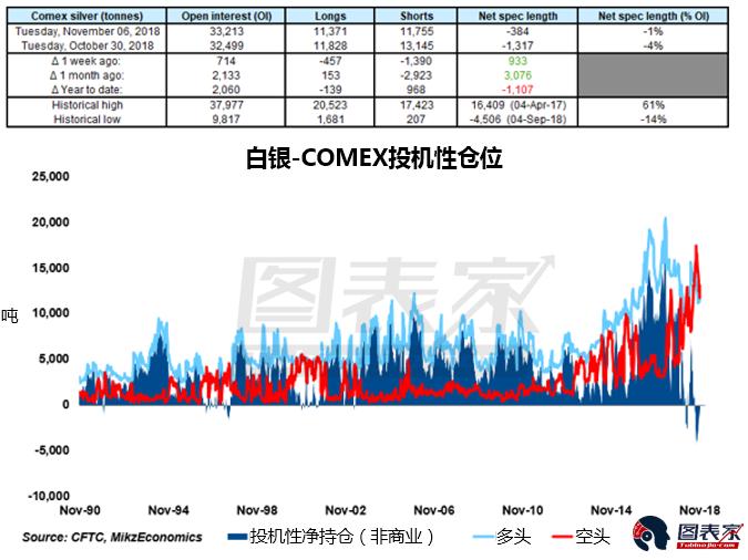 白银投机性净空头头寸已经从9月4日4506吨的高点显著下降了4122吨。