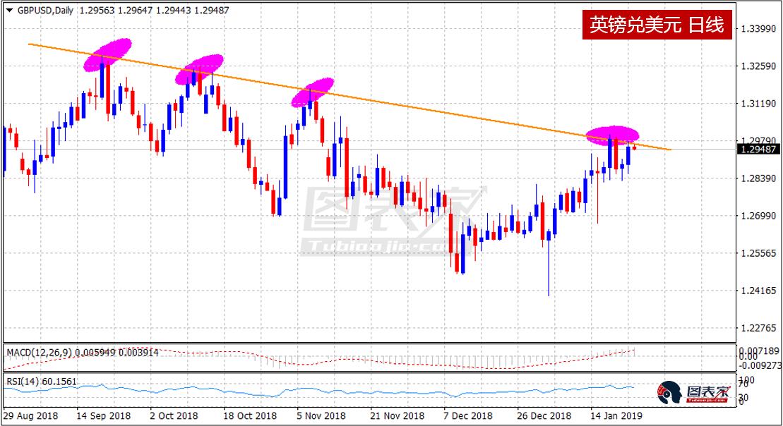 欧元英镑或继续上行,黄金白银短线看跌