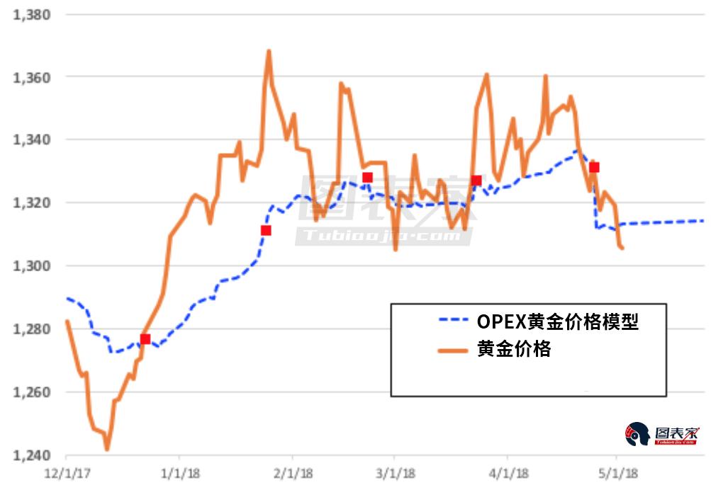 模型顯示,目前的黃金價格仍然被嚴重低估。