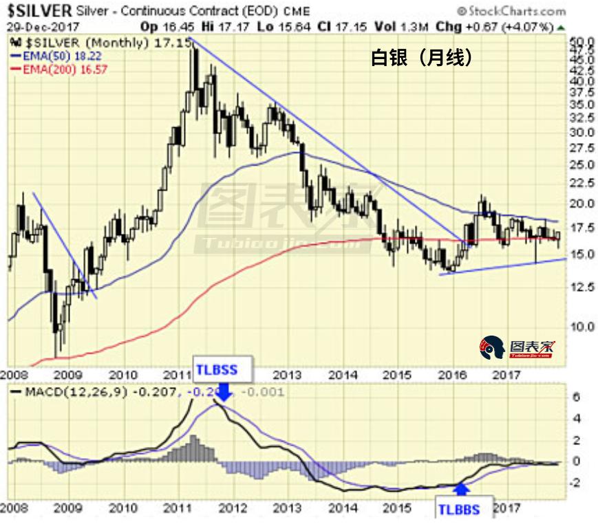 长期来看,白银突破从2011年高点开始的下跌趋势线,且MACD出现金叉看涨。