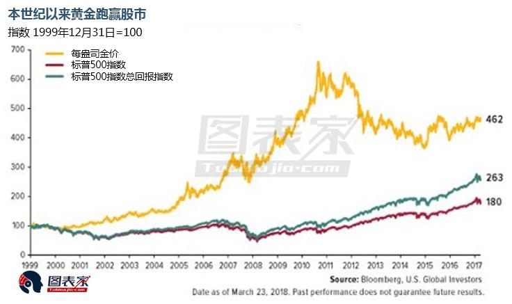 现在全球债务已经突破250万亿美元,占GDP的比重超过了300%。Smith认为,投资者应该趁价格下跌的时候建立黄金和白银实物头寸,未雨绸缪。