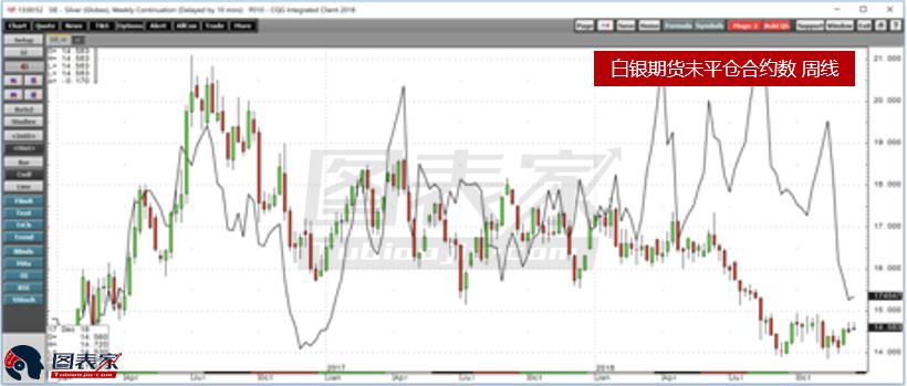 上图是白银期货市场中的未平仓合约数的周线走势图。
