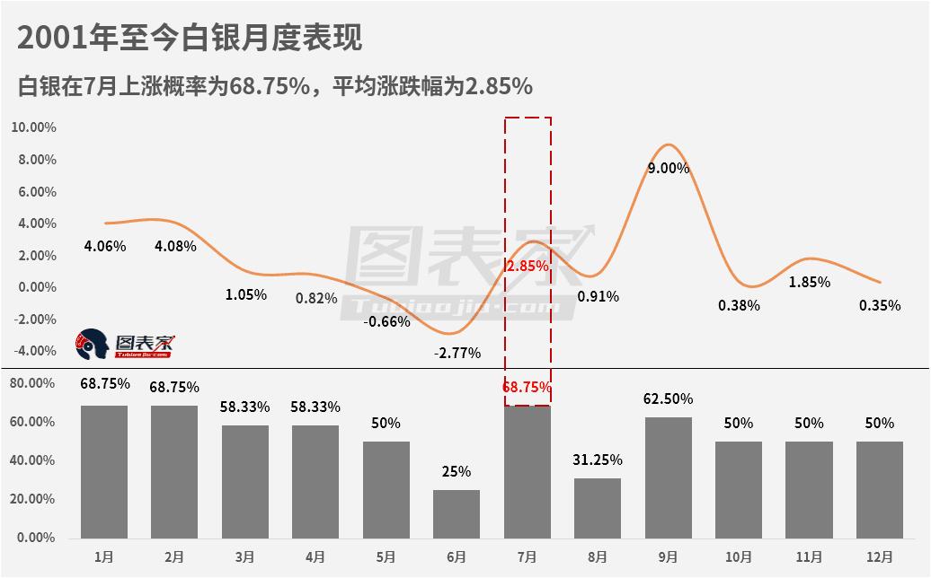 白银7月份上涨概率为68.75%,平均涨跌幅为2.85%。从全年数据来看,7月份白银表现全年第四。