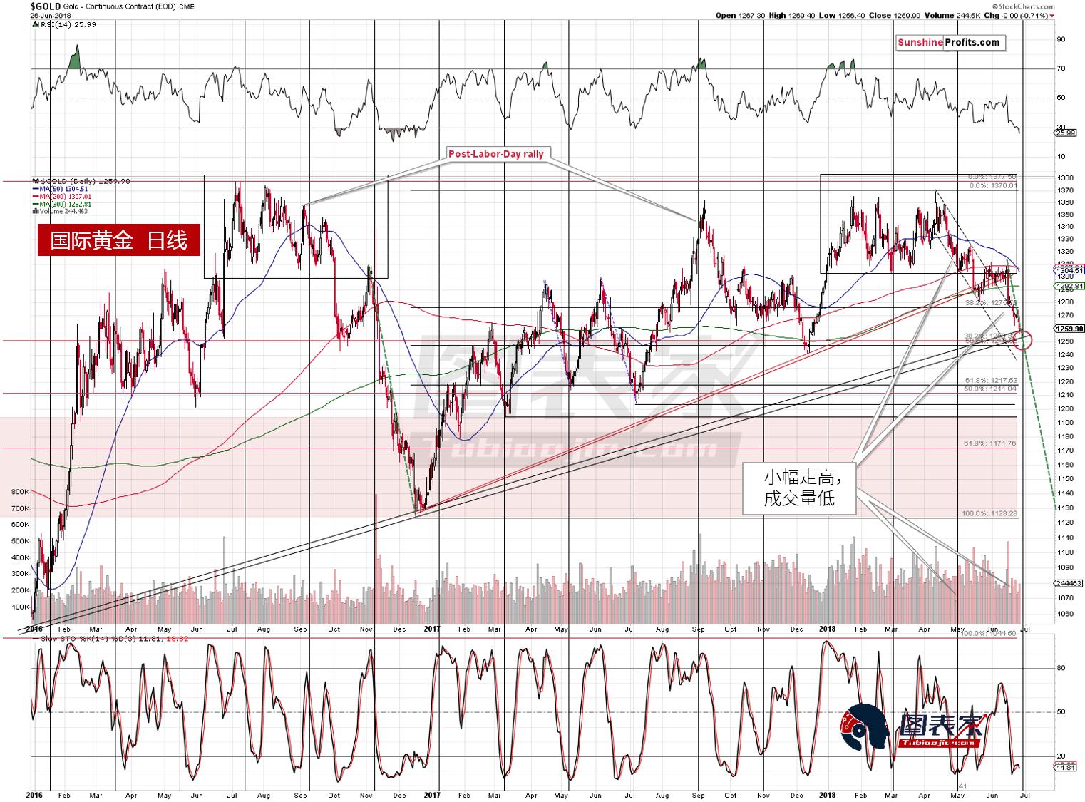 从长期角度而言,金价已经触及上升趋势线(下图红色虚线),或已在周二低点1254附近形成底部。
