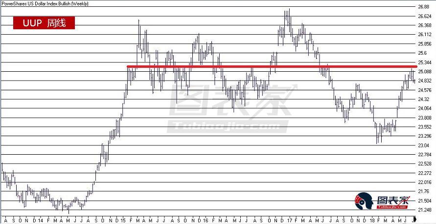 與美元相對的是,黃金逐漸進入一年中表現較強的時期。