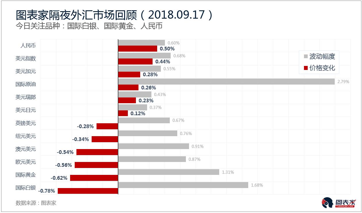国际白银的涨跌幅为-0.78%,日收盘价14.05935