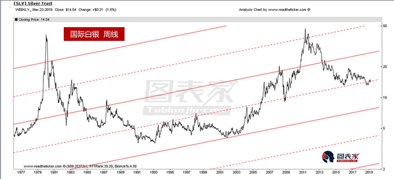 图中有多条上升趋势线,可以看到白银正测试其中一条上升趋势线支撑,预计银价将受支撑反弹,上方阻力位见较近上升趋势线,即白银未来或将看涨至30美元。