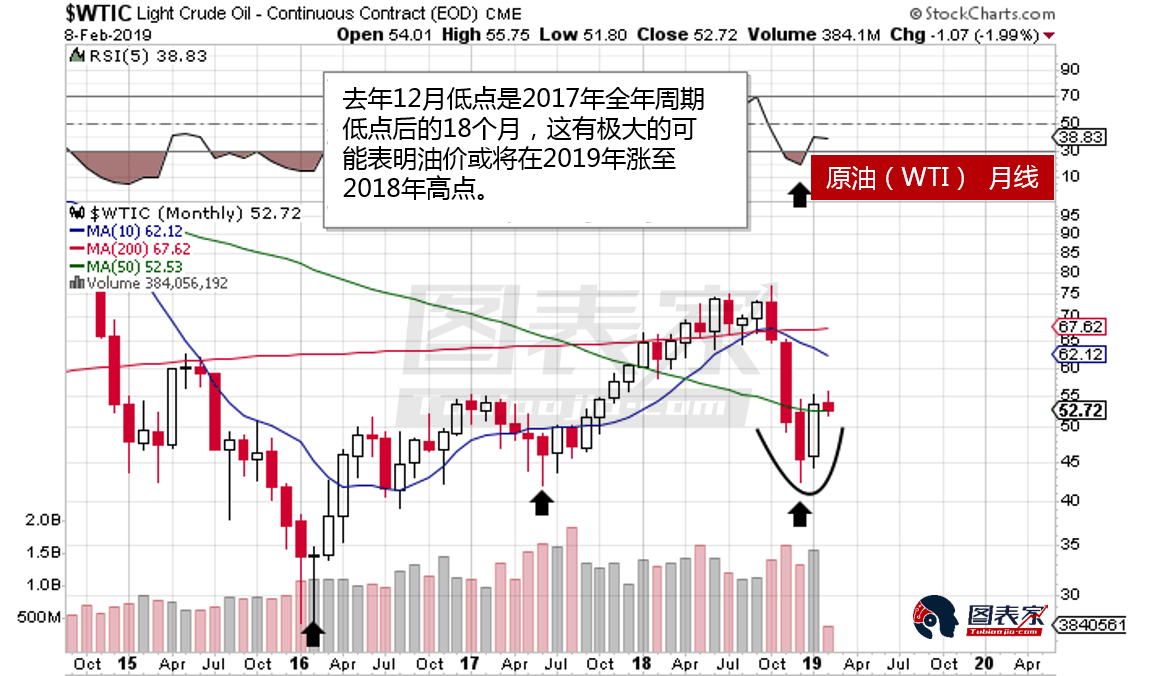综上所述,从不同周期的价格走势中看到,油价将在短期触底后将延续上涨走势。