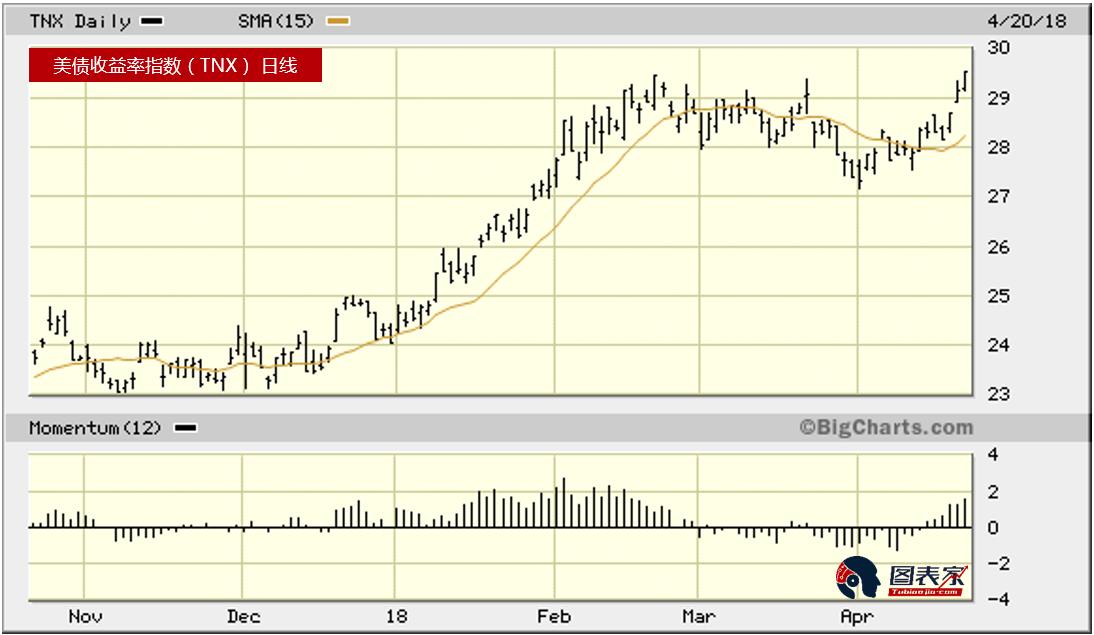 對於黃金價格來講,它仍然遠高於3個月交易區間,並且自3月底以來還未回吐所有漲幅。 然而,黃金本週必須迅速反彈才能扭轉短期的下跌趨勢。