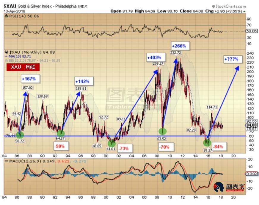 費城金銀指數(XAU)是反映黃金和白銀礦業公司表現的一個指標。 當前礦業股比2000年黃金牛市開始時便宜。 許多黃金與白銀礦業公司正在逐步脫離多年底部。 未來5-10年該行業將帶來財富。
