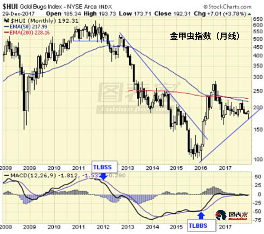 技术指标给出买入信号 贵金属市场迎来开门红