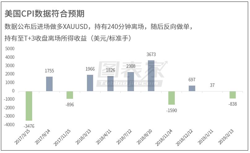 所得盈利情况如图所示。该策略盈利概率为63.6%,平均盈利496.54美元/标准手。