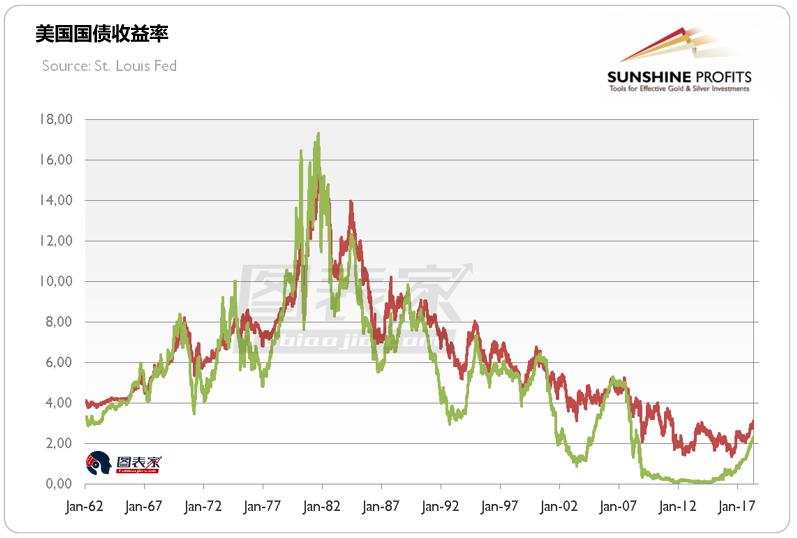 美債利率上升短期不會導致衰退,黃金或承壓下行