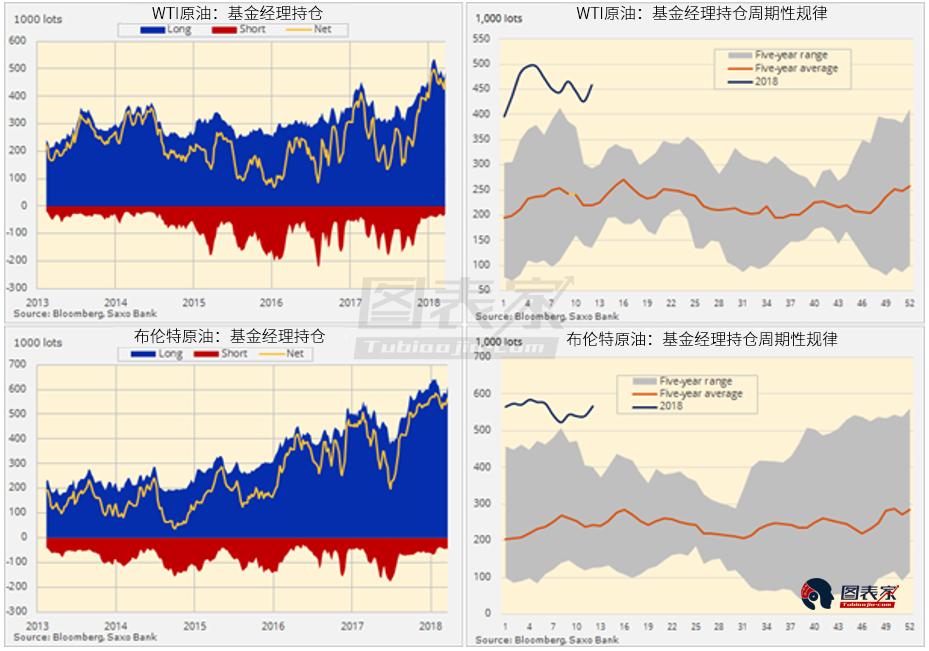 3月20日止当周,对冲基金增持WTI和布伦特原油净多头头寸61000手,至106万手。此外,多空比也反映出压倒性的原油看涨情绪,上周这一比率触及12.5:1,为纪录第二高。