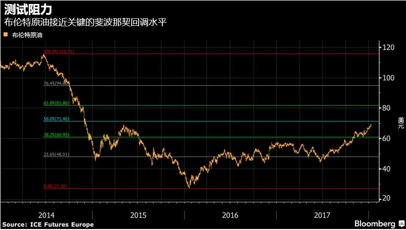 另一方面,市场也存在许多技术性的预警信号。布伦特和WTI原油在近几天均收于超买区域。若布伦特油价突破70美元,则上方阻力见斐波那契回调位71.40。