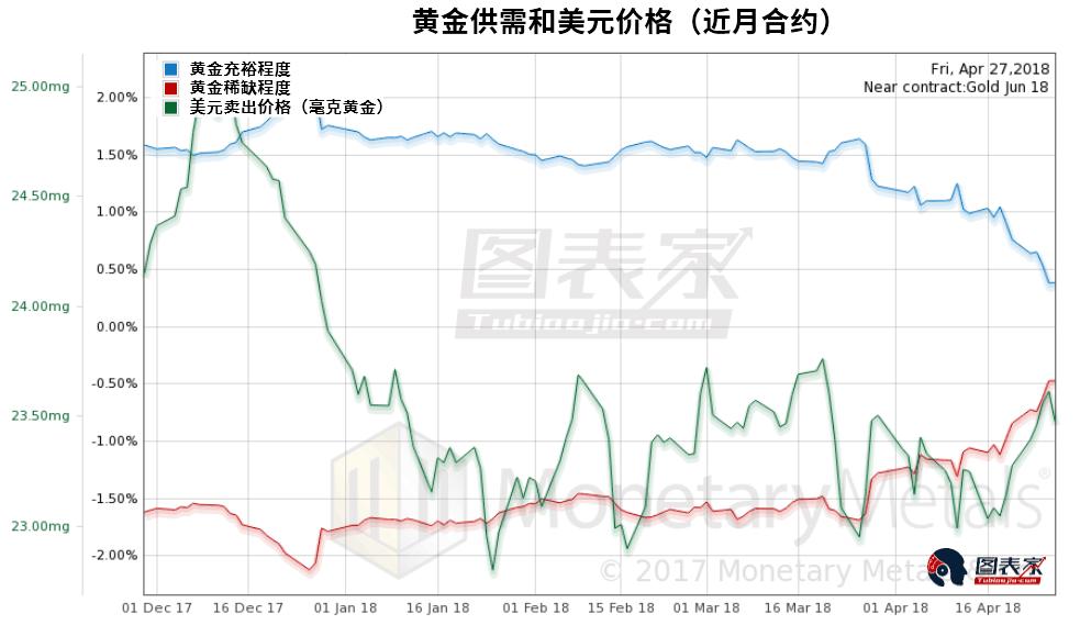 从近月合约来看,尽管黄金稀缺程度大幅上升,但价格却出现明显下跌。