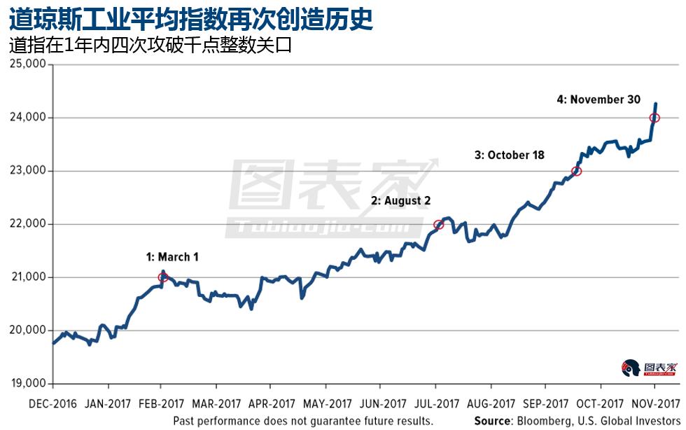 也就是�f,和股票市�霰绕�恚��S金�於高度低估的��B。