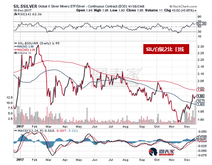 Krauth认为,当前白银股依然是最佳的反向交易。Global X银矿ETF(SIL)目标上看34.5和36美元。