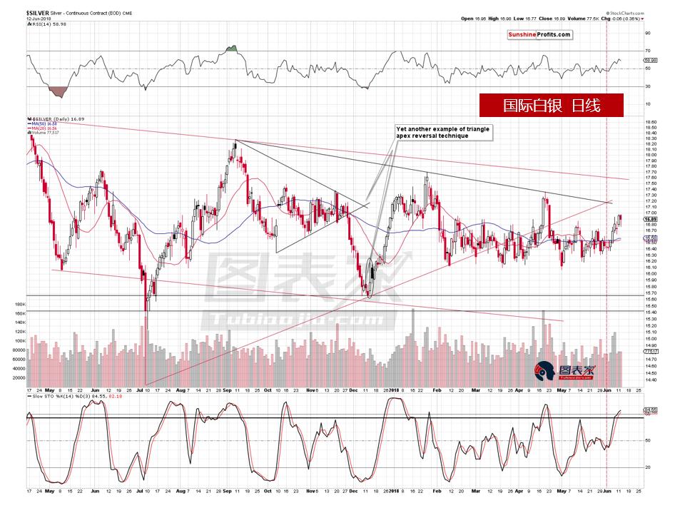 首先從白銀股的走勢來看,白銀在近期上漲,但是白銀股的走勢並非如此。 由於礦業股通常是貴金屬的領先指標,因此這一信號顯示白銀或將轉而下行。