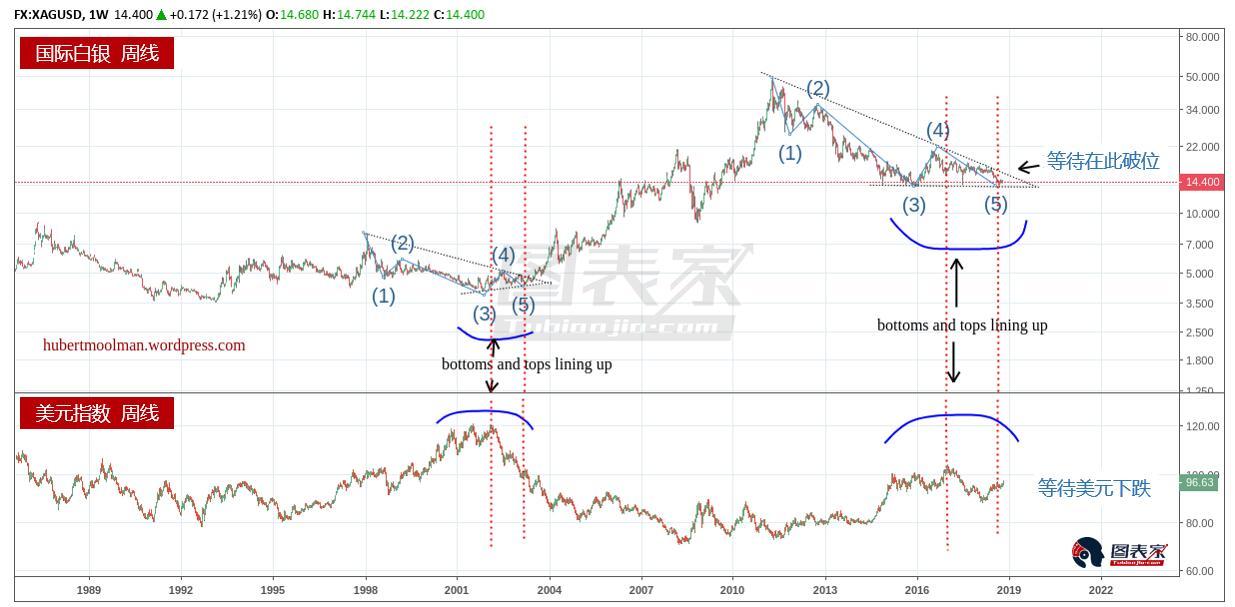 去年美元指数下跌(上图红色虚线之间)的时候,白银未能上涨。2002年的情况也是这样,不过,在美元指数继续加深跌势后(红色虚线后),白银最终开始大幅走高。