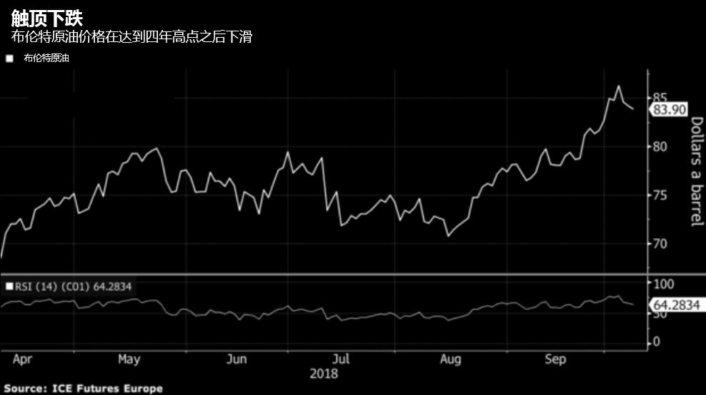 上周油价升至四年高点,即每桶86美元以上后有所回落。不过,交易者仍然担心OPEC及其盟国不会迅速提高产量,甚至可能没有能力完全弥补伊朗石油出口的减少。