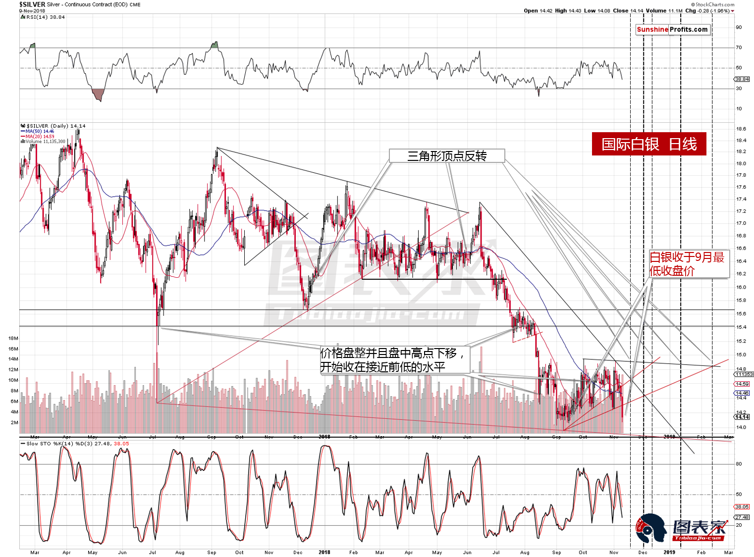 长短期均现卖出信号 黄金白银将开启新一轮下跌