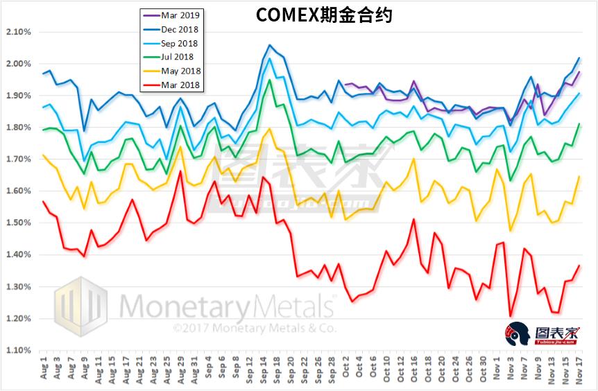投機需求上升推動金價上漲,警惕黃金價格回落風險