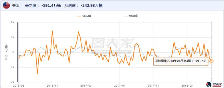 另外美元原油库存出现大幅下降。驾车季已经开始,一般认为驾车季将持续至9月。原油需求的增长可以预见。