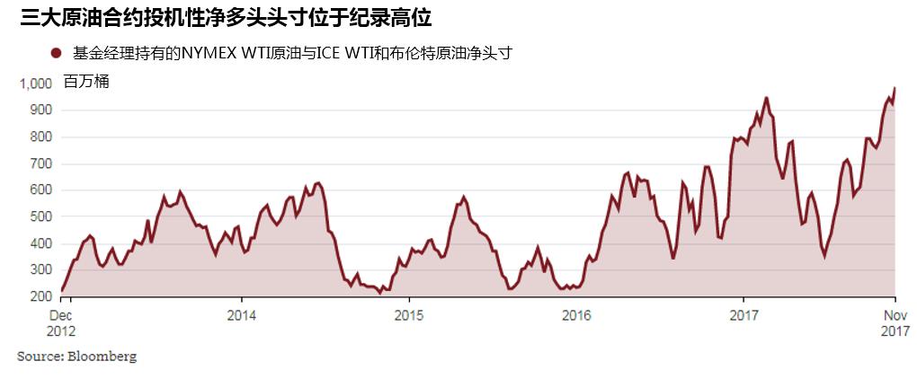 投机性资金的流入是夏季以来原油价格上涨的重要特征。今年市场情绪在OPEC延长减产与地缘政治担忧的影响之下几经转折,从兴奋到绝望,又重新变得兴高采烈。