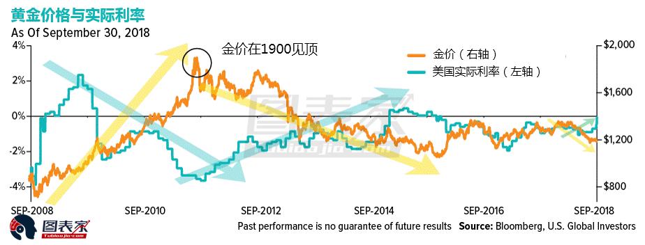 模型显示,黄金的转折点是在实际利率高于2%的时候。从历史上看,黄金和白银在实际利率低或者为负值的情况下表现良好。