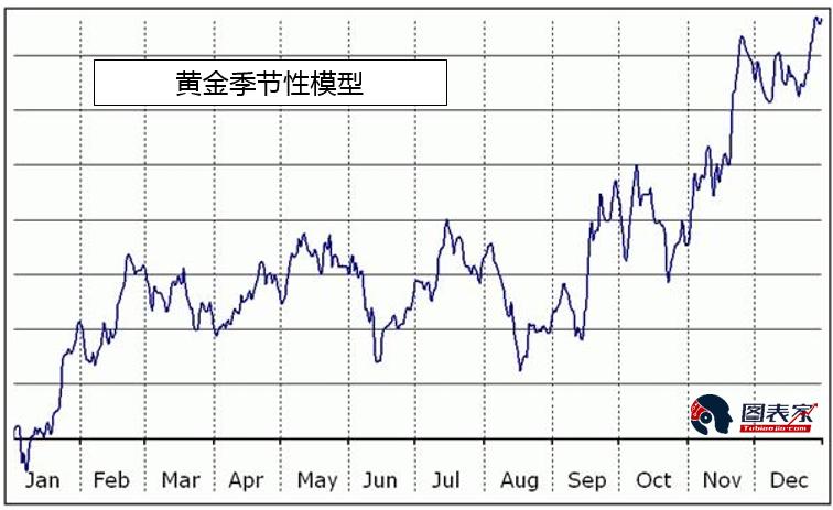 上图显示了黄金的平均季节性模式。在这种模式下,黄金往往会在夏季中后期触底,然后在今年晚些时候走强,然后反弹趋势将延续到第二年的春季。