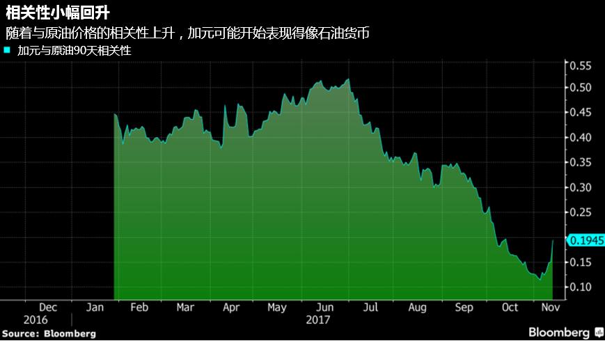石油货币属性重新浮现 道明看涨加元年底至1.22