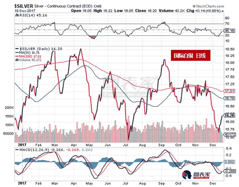 Krauth对白银股的看法相当乐观。11月中旬时,白银股与白银之比似乎正在触底。自那以来,该比率反转走高,动能指标也清楚地确认这一点。