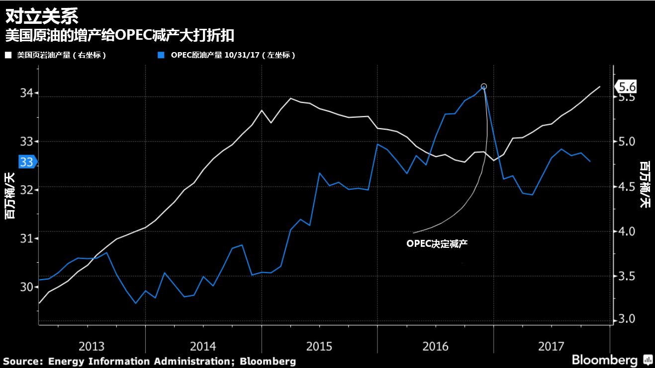 继续上涨?详解影响2018年油价的4大因素