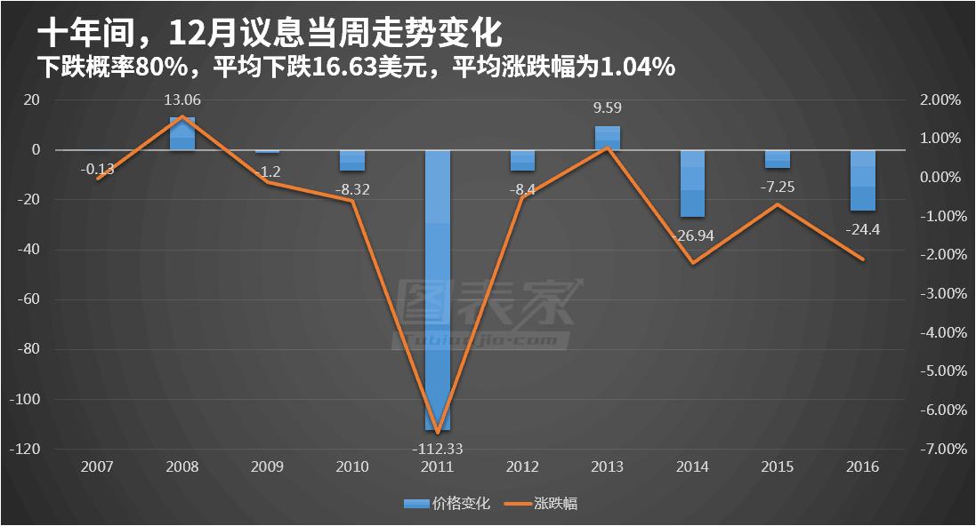 """黄金十年内8次盈利,揭秘12月议息""""潜规则"""""""