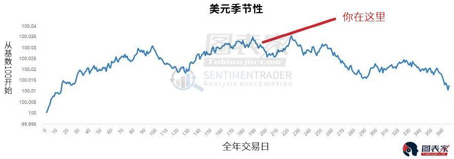 情緒指標顯示,交易員一直且依然相當樂觀。 這往往是一個看跌反轉的跡象。