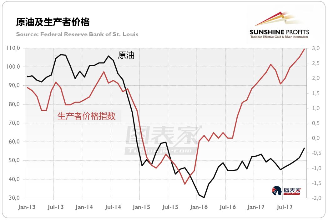 另一方面,考虑到货币流通速度、货币供应和信贷增长的下行趋势,通胀预期并不意味着通货膨胀出现显著上涨。