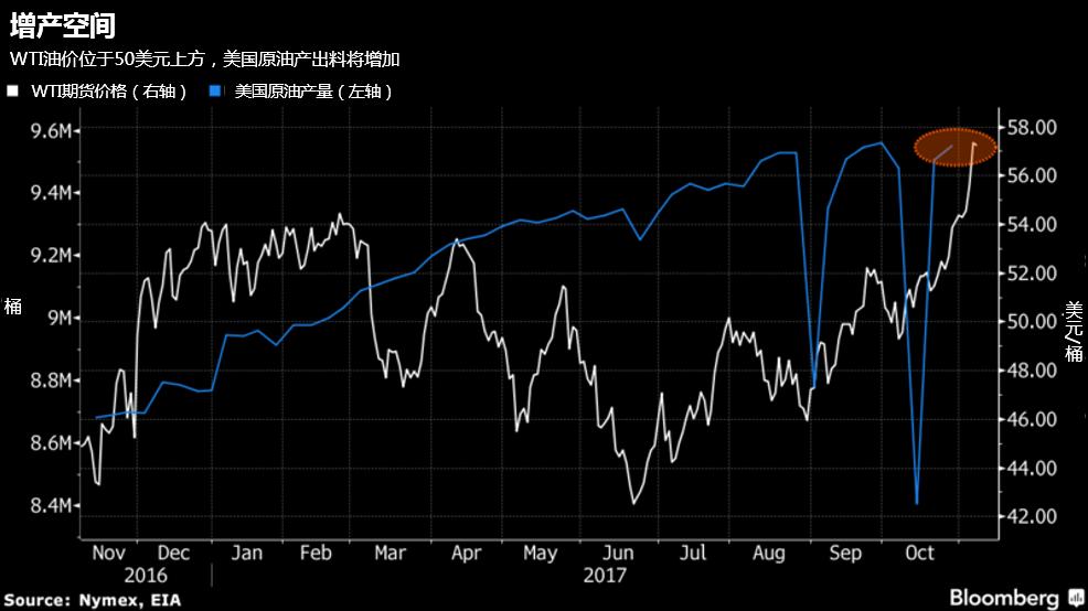 技术面到基本面 四点迹象显示原油涨势恐成强弩之末