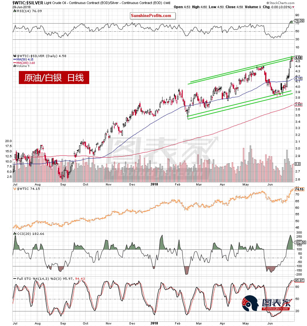 油金比面临阻力,原油短期回调可能性加大