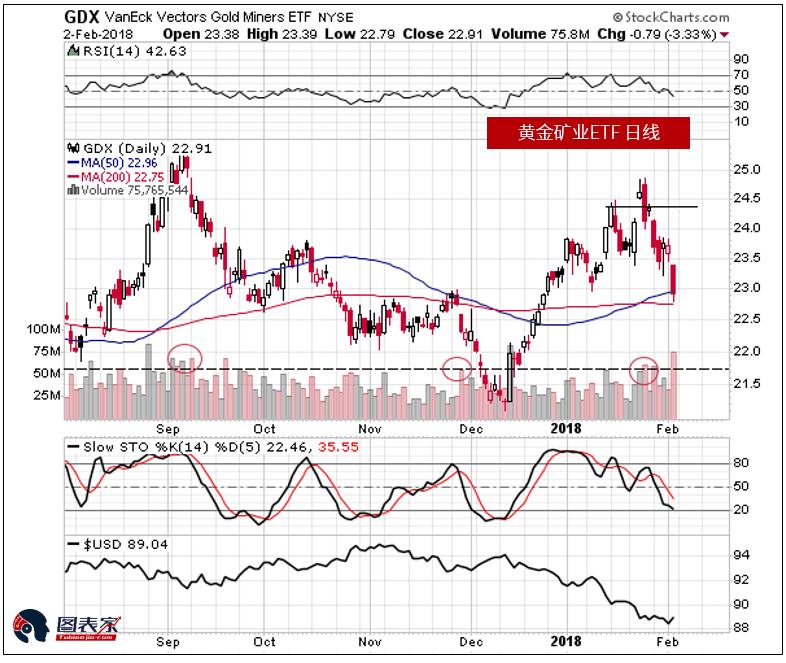 在下跌期间,GDX的高成交量似乎证实了这确实是市场走向的方向。