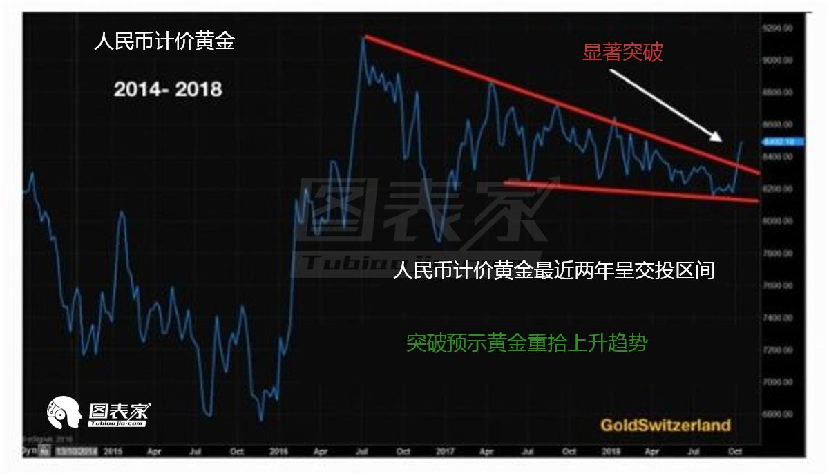 道瓊斯指數/黃金之比或轉而下跌,賣出道瓊斯股票、買入黃金開始變得吸引人。