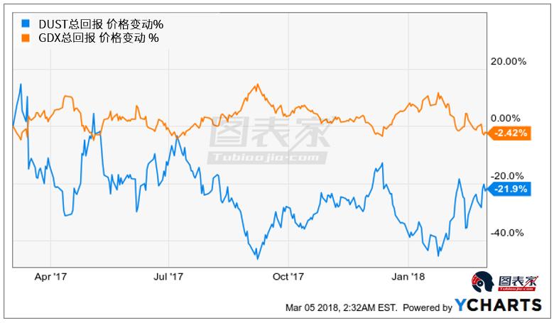 如何利用槓桿ETF賺取比普通金礦股ETF更高的收益?
