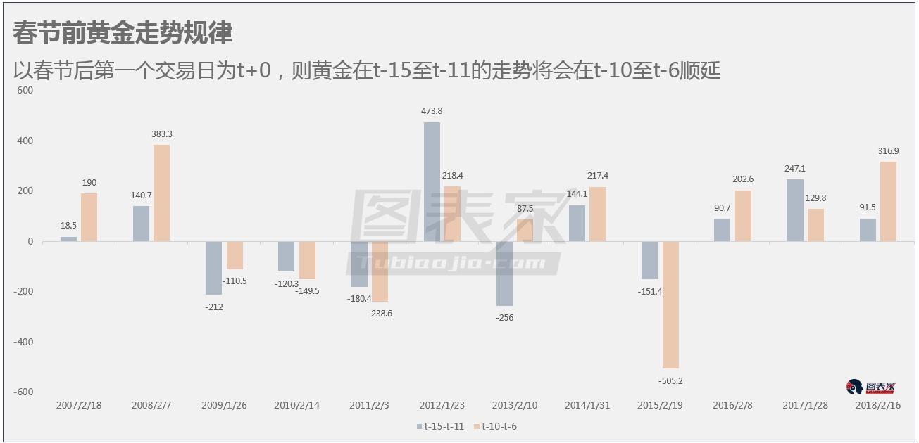 由图可知,这一规律在2007年至今也只在2013年失效,成功概率达91.67%。