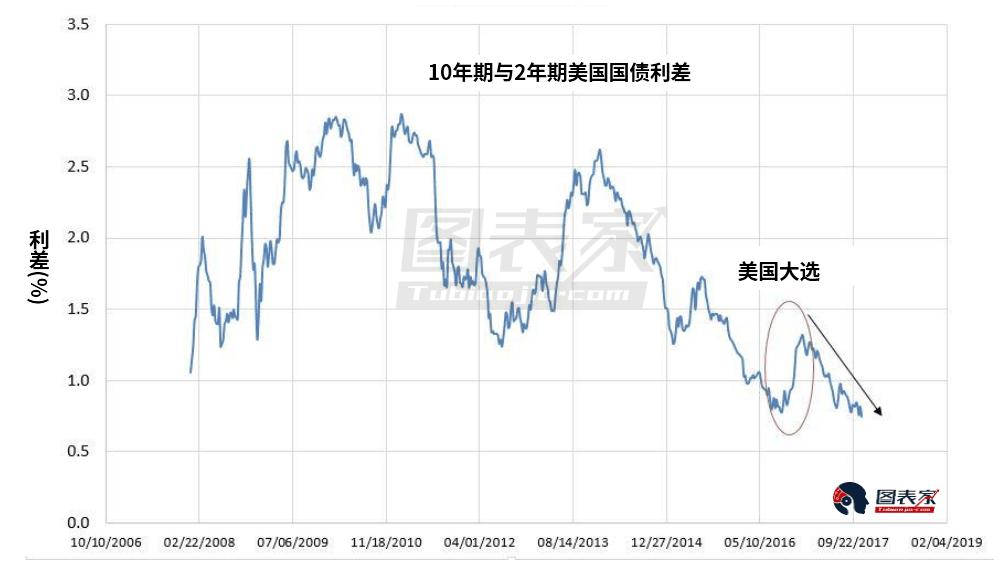 从美国国债进款比值看黄金走势:或上涨到1360美元