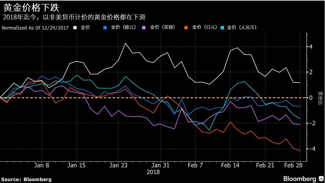 5张图显示,通胀攀升和利率上涨将影响后市金价