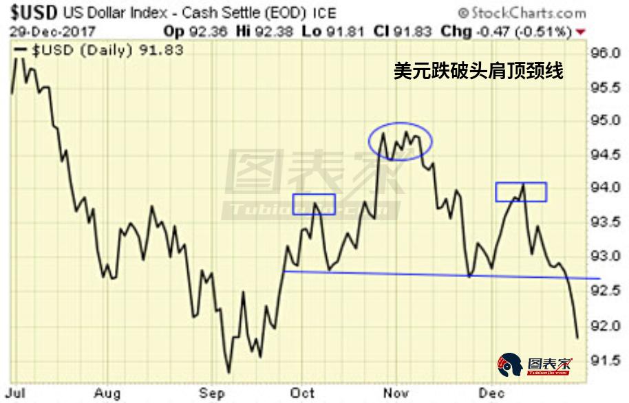 此外,美元近日跌破头肩顶颈线打开了下方空间,美元的疲软将支撑金银价格走高。